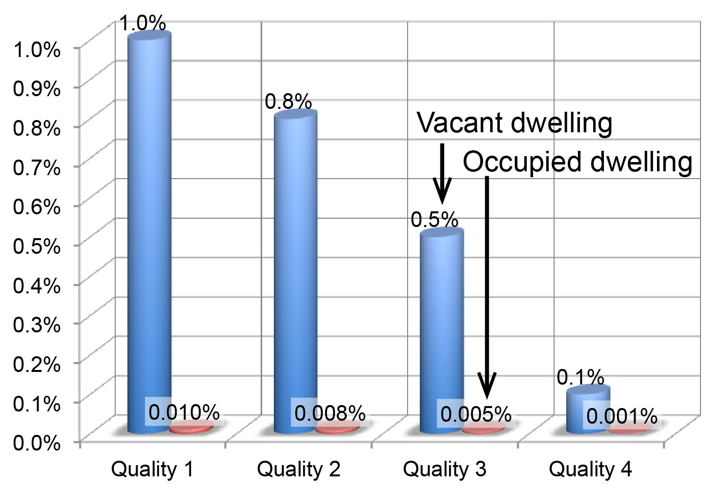 Demolition probability for vacant and occupied dwellings